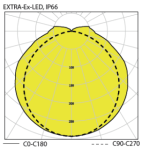 Luminarias LED ATEX y emergencia