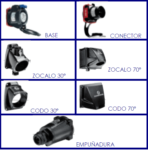 ATEX Sockets DXN1
