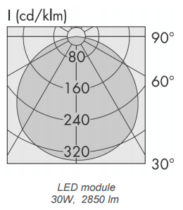 Luminous flux