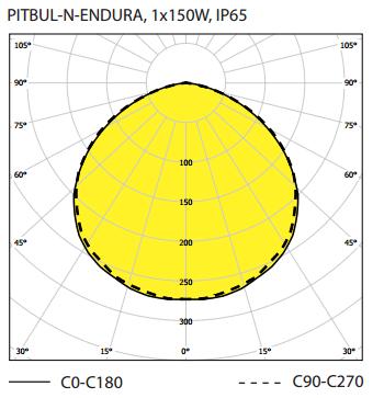 Curva lumínica Pitbul-N-Endura