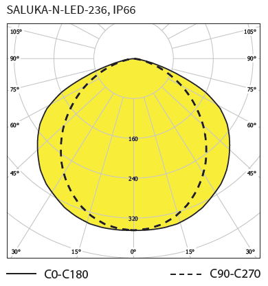 Polar curve