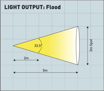Flujo luminoso proyector ATEX
